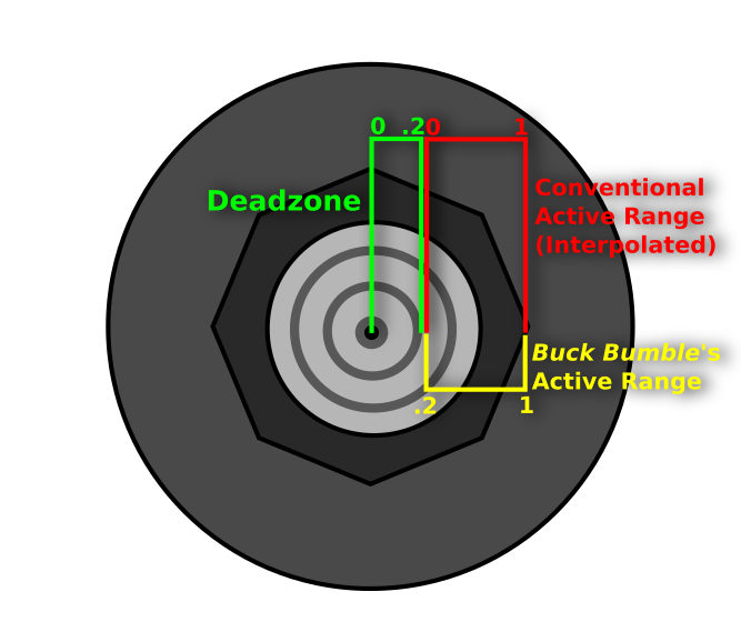 It also doesn't help that the N64 has a tiny joystick.